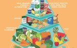 The Healthy Food Pyramid – and why it's so important…